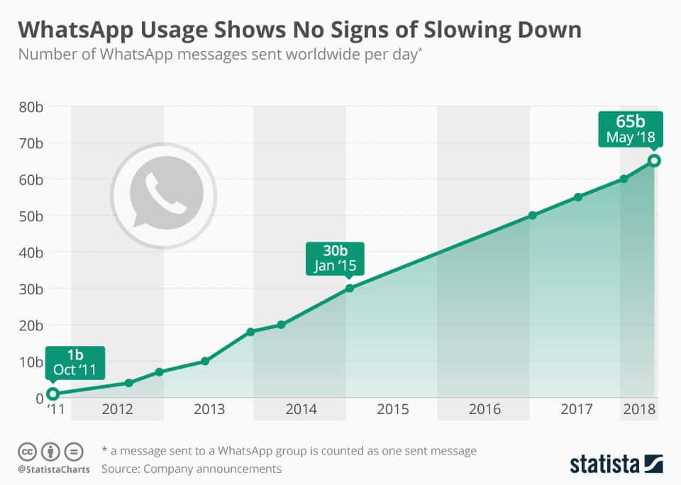 Even texting apps are dominating the communications arena