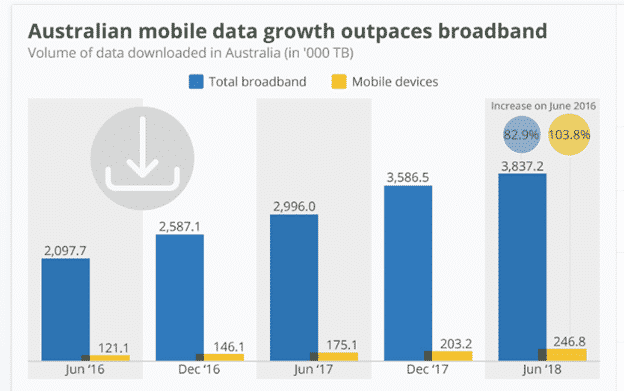 Mobile data usage growth in Australia
