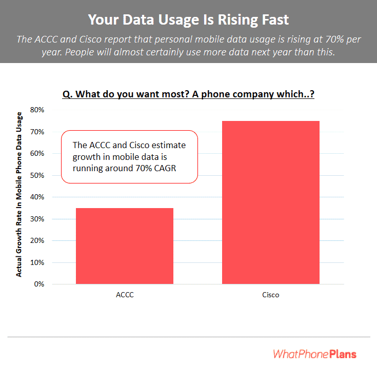 Your Data Usage Is Rising Fast