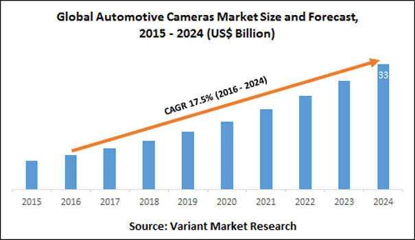 Global dash cam market could hit USD$33 billion by 2024.