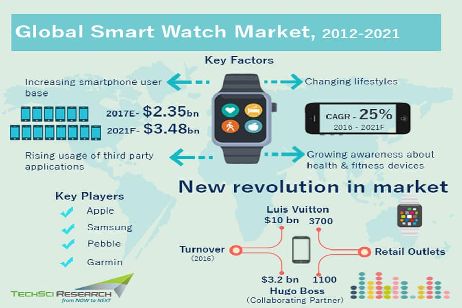 Smartwatches are becoming increasingly popular.