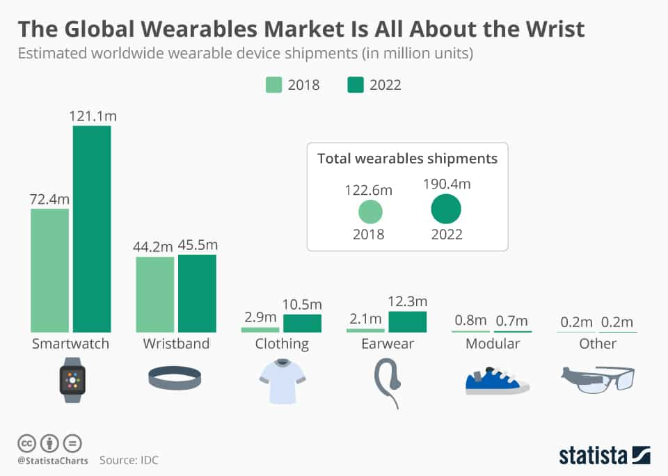 The wearable device market.