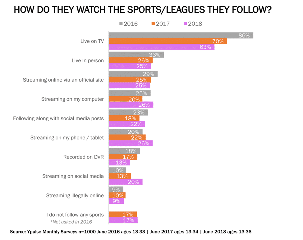 Younger generations increasingly stream sports on their mobile devices.