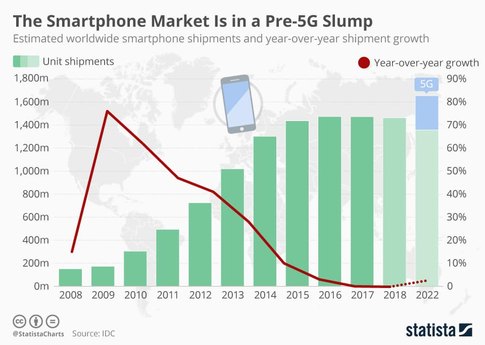 5G technology to improve the current smartphone market.