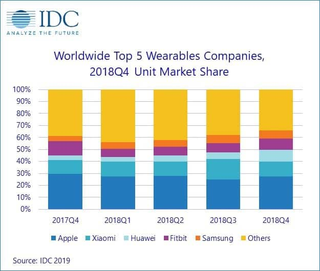 Global smartwatch market.