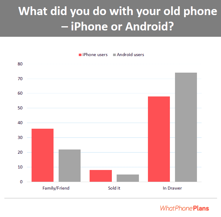 What Australians do with phones they no longer use.