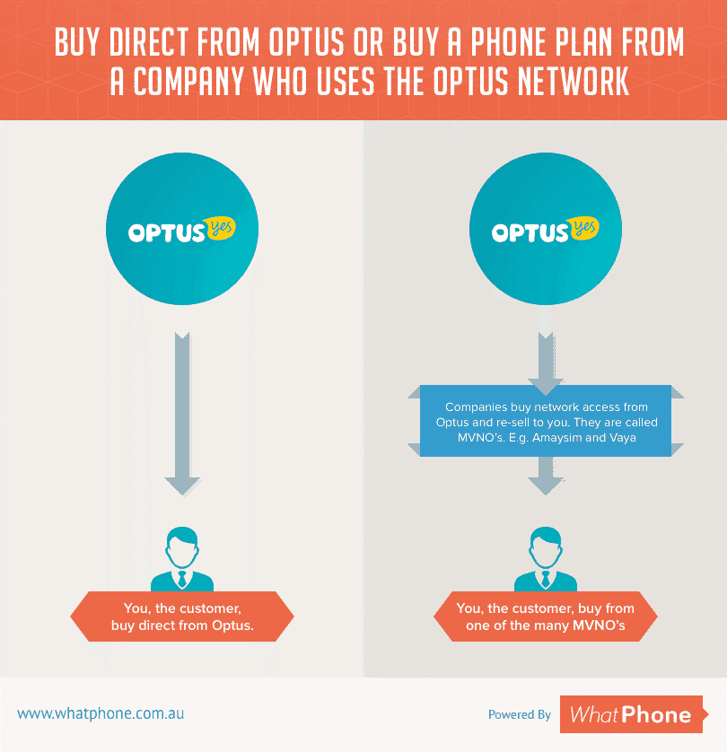 You'll get exactly the same network coverage, data speeds and voice calls if you go with an Optus reseller or Optus themselves.