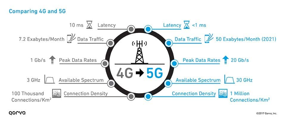 Improvements of 5G over 4G