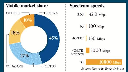 Telco market in Australia.