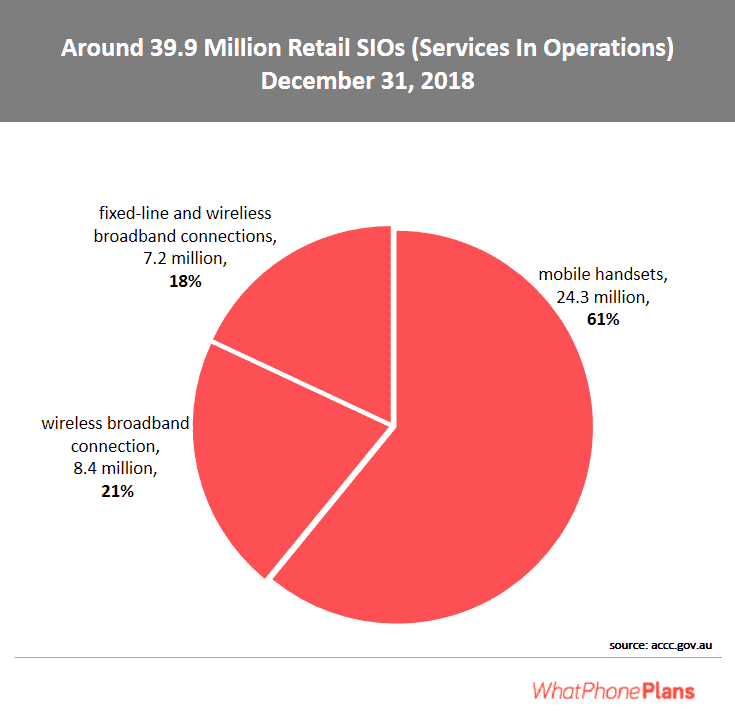 Mobile leads in SIO.