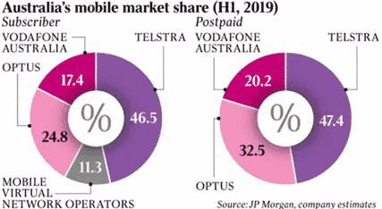 Australia's telco market.