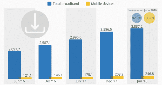 Mobile data growth in Australia from June 2016 to June 2018.