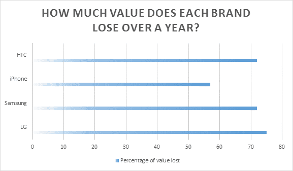 Each brand loses value at a different rate