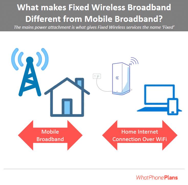 fixed wireless broaband vs mobile broadband