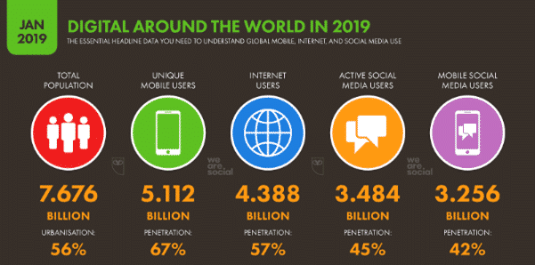 Total number of internet users worldwide (2019)