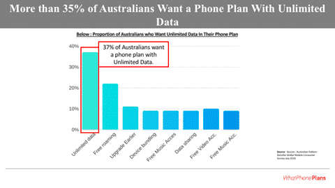 Australians want data.