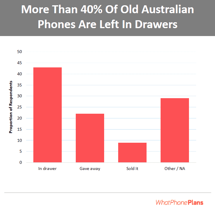 Over 40% of Australians keep their older phones in a drawer and never get rid of them.