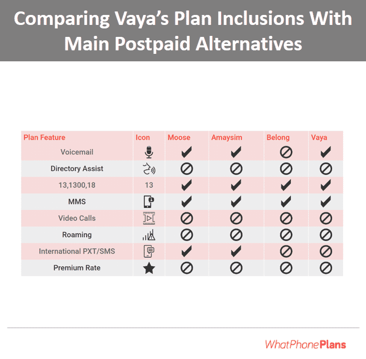 Perhaps surprisingly, Vaya's plan inclusions don't have the same extras included as some of the other major postpaid plan providers. Notably missing is the ability to send International SMS from Vaya's postpaid plan range. You will be charged extra for that.