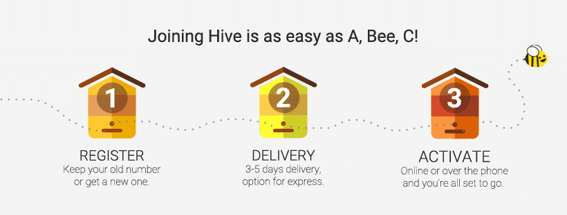 Who Are Hive Mobile?