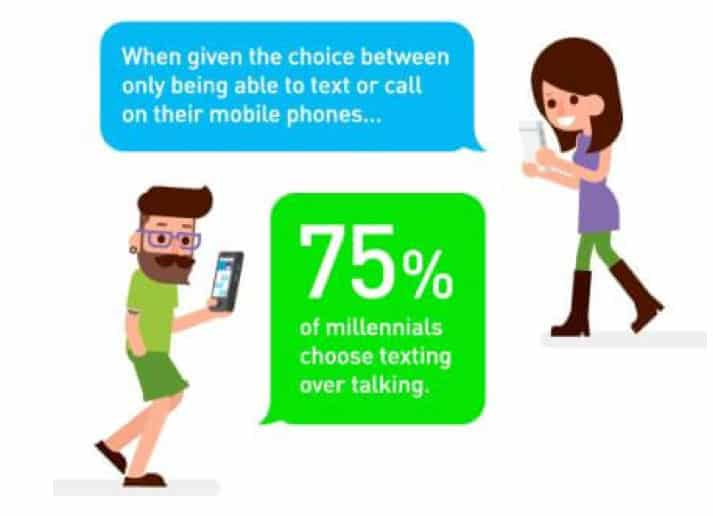 Majority of millineilas prefer texting to calling.
