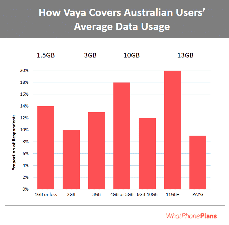 Our Vaya review shows how the company covers every data usage requirement with their range of plans.