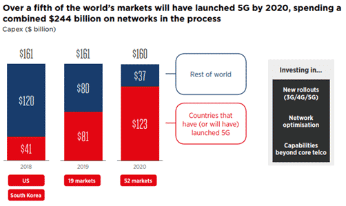 Rollout of 5G by 2020