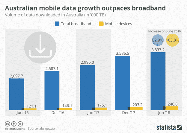 Mobile data growth outpaces broadband in Australia