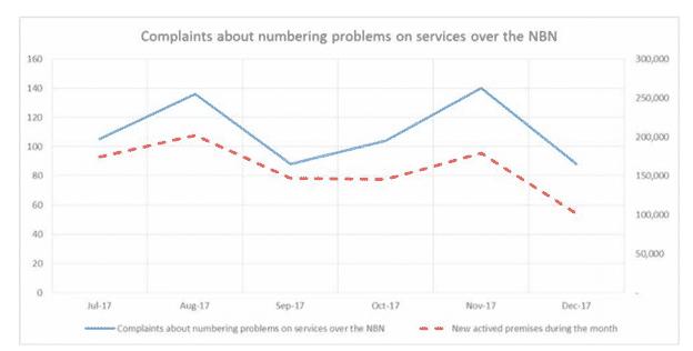 NBN complaints