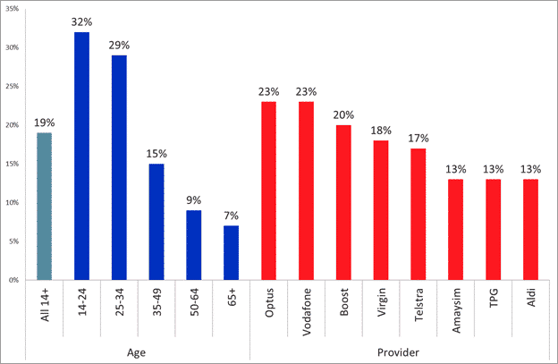 Percent of mobile phone users by age and provider who frequently exceed their data cap