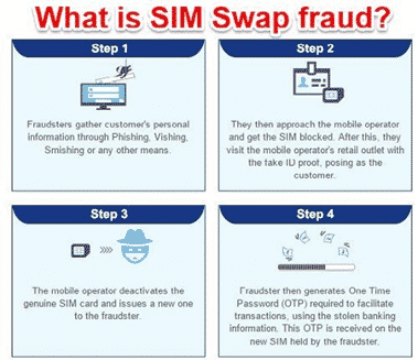 Step-by-step SIM swap process.