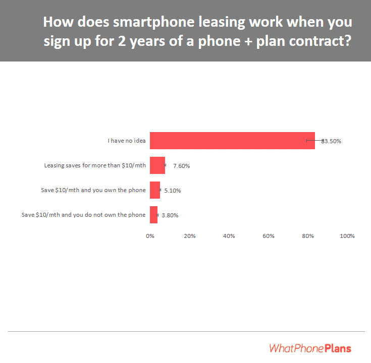 The results of a survey conducted to determine how well Australians understand phone leasing plans. Although relatively popular, a vast majority are still at a loss as to how these plans really operate