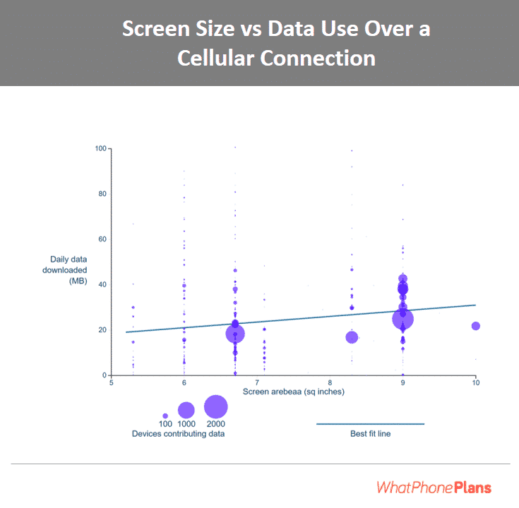 The bigger the screen on your iPhone, the more data you'll use.