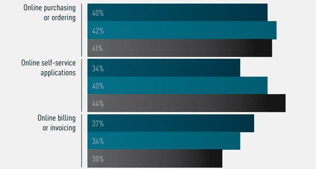 Australians want self-service apps
