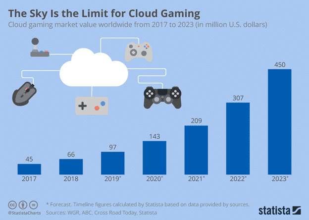 Global cloud gaming market forecast.