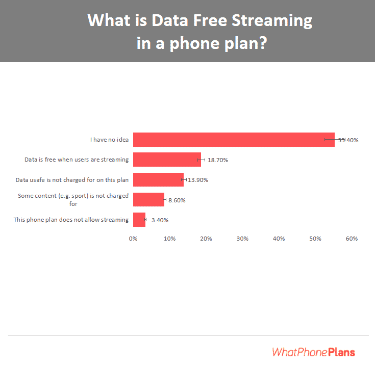 A survey highlighting the understanding of Australians about data-free streaming.