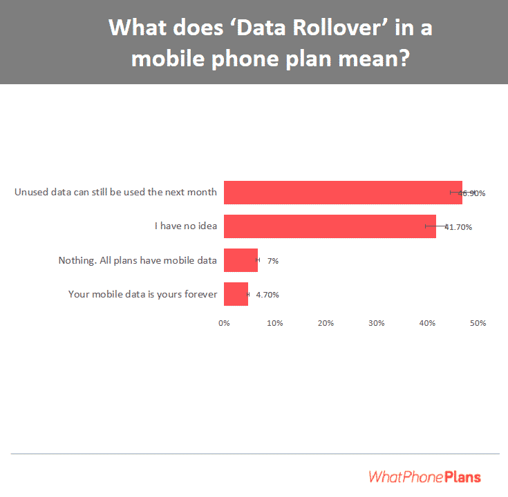 A survey which highlights the views of Australians on data rollovers.