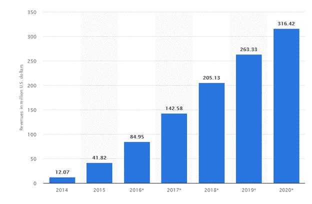 Netflix revenue by 2020