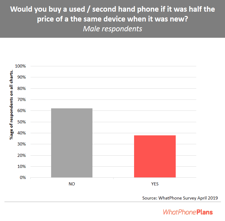 Second hand phone percentage male