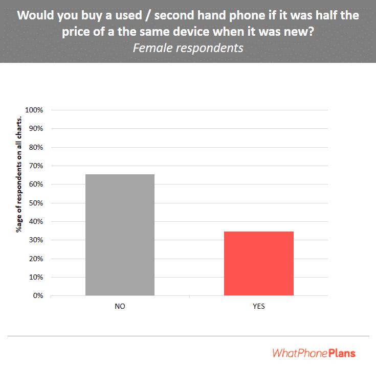 Second hand phone percentage female
