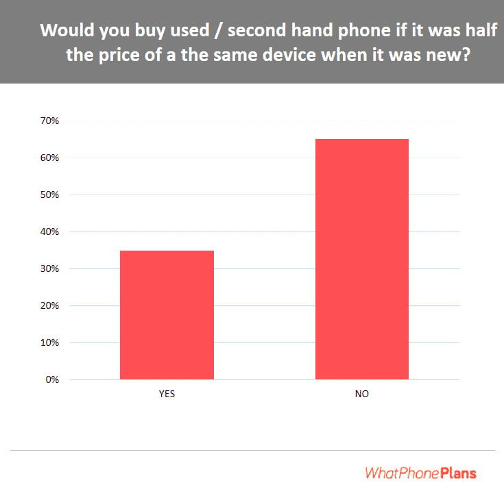 Results on the opinions of Australians towards purchasing second hand mobile devices.