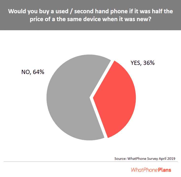 Would-you-buy-a-used-phone-phone-half-the-price-survey.png