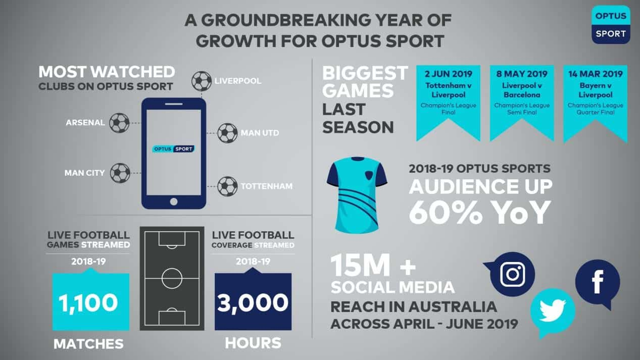 Optus Sports service is not slowing down.