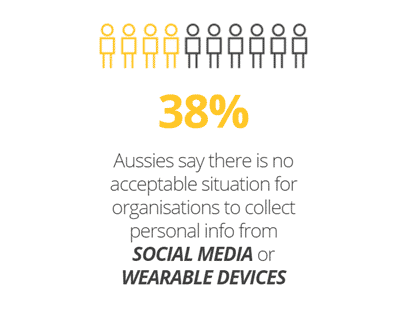 Australians don't approve of social media platforms collecting personal data.
