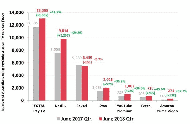 Stan streaming statistics in Australia
