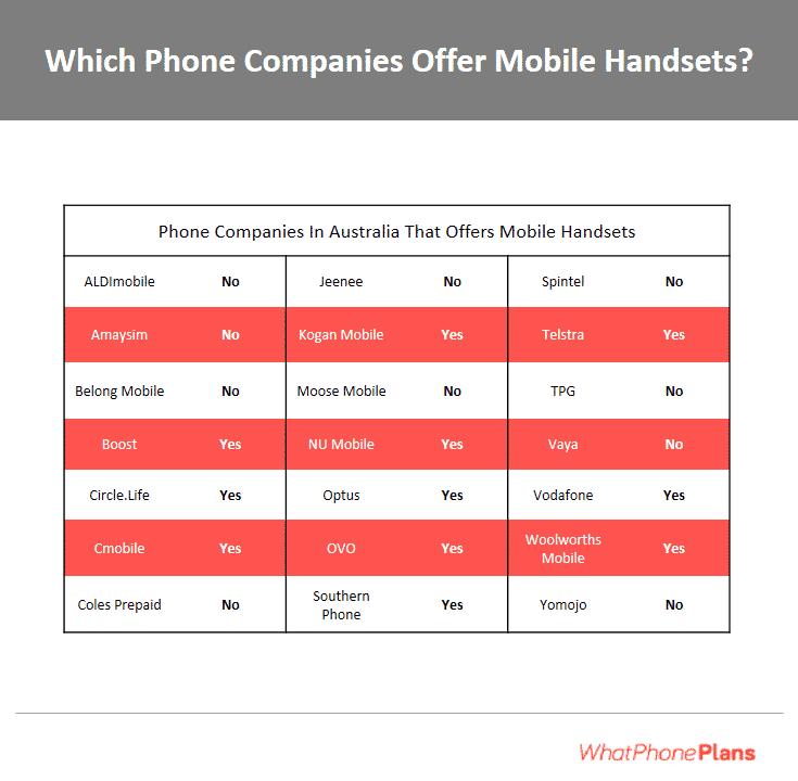 Australian telcos that offer handsets.