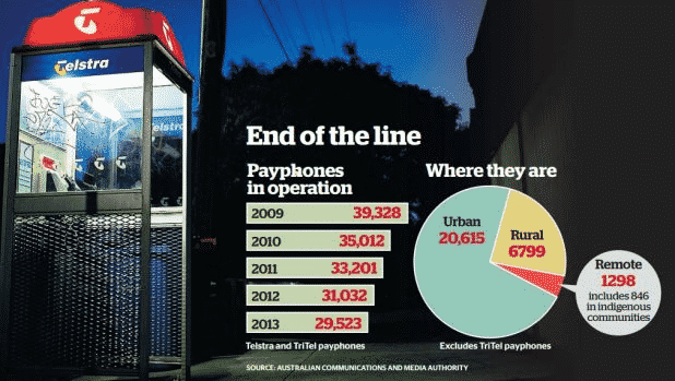 Despite smartphones and cell service being widely available to Australians across the country, there are still numerous phone boxes in existence. Despite numerous payphones being in existence, their use has witnessed a rapid, linear decline.