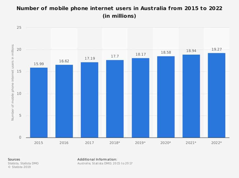 Mobile phone internet users in Australia