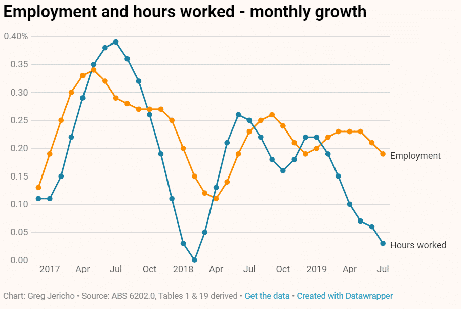 Australia underemployment and declining hours worked2019