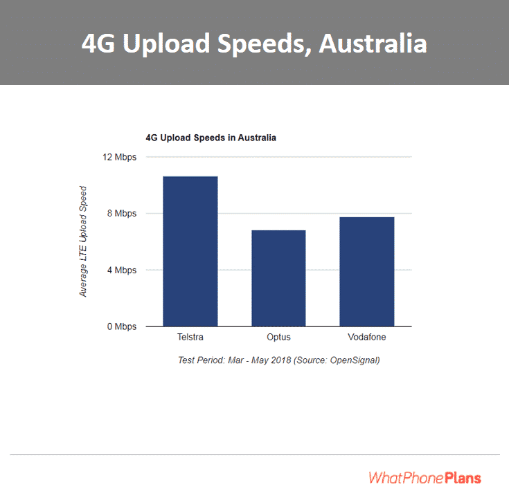 Australia's 4G speeds by different telcos