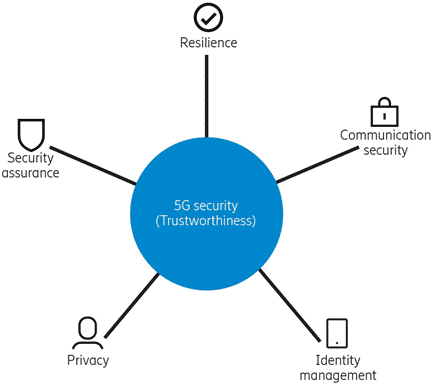 The pillars of 5G security